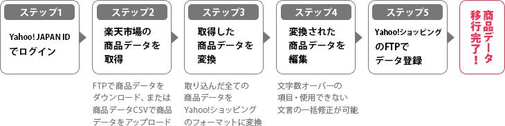 すごい 商品データ移行 Bygmo Gmoコマース株式会社